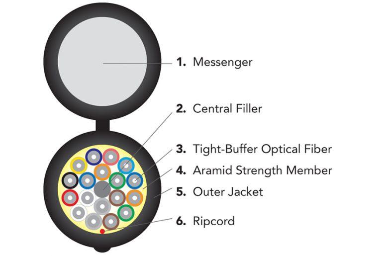 fibra óptica figura 8