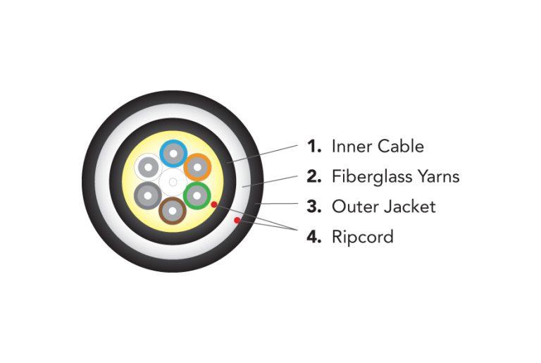 Fibra óptica con armadura dieléctrica